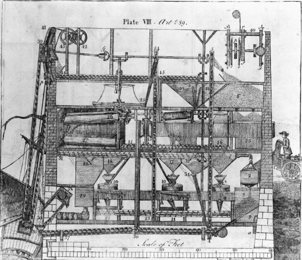 Drawing of an automated mill.
