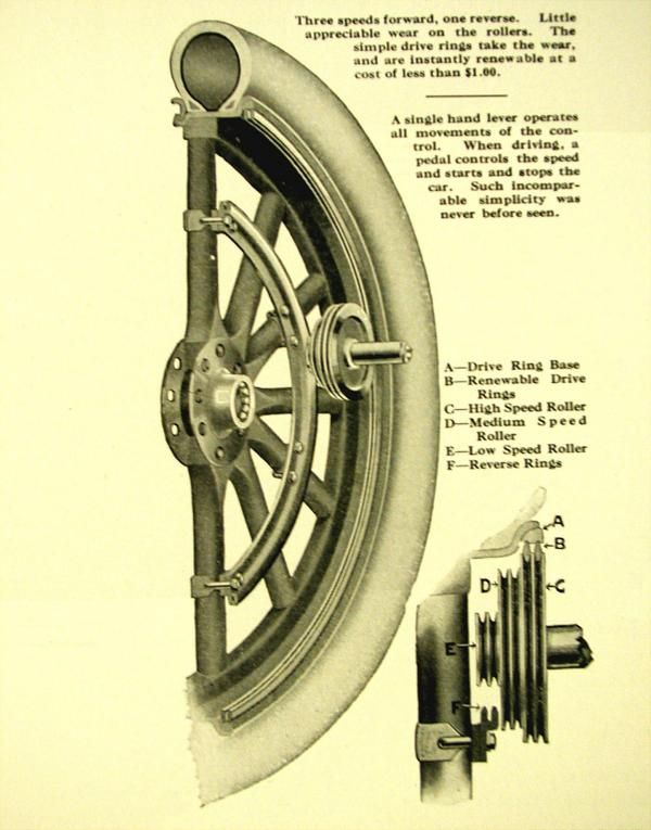 Drawing and explanation of the roller drive.