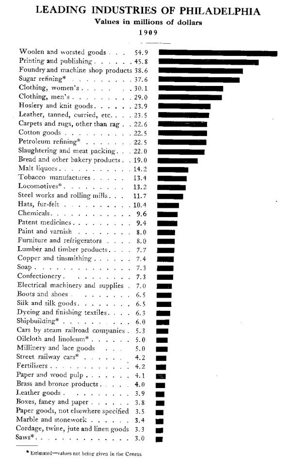 Chart of the dollar values of Philadelphia's leading industries in 1909