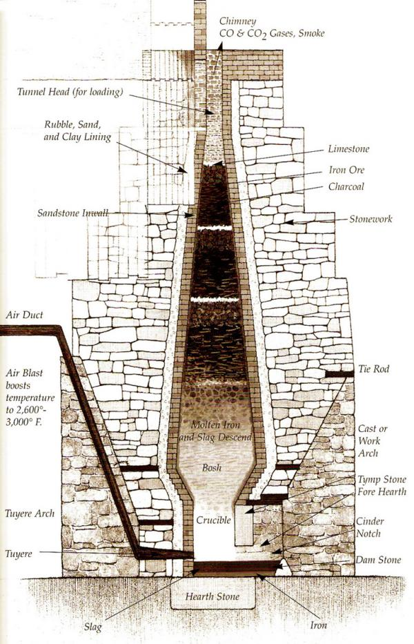 Diagram of a stack built from native sandstone.