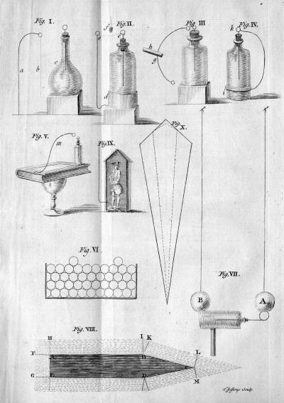 Figures illustrating the first publication of Franklin's electrical experiments.