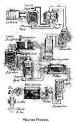 Diagram of the Viscose process.