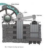 This diagram shows the way a water-wheel powered trip hammer works.