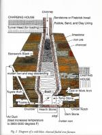 Diagram of a typical cold-blast, charcoal furnace.